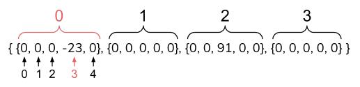 Text Box: a2d { {0, 0, 0, -23, 0}, {0, 0, 0, 0, 0}, {0, 0, 91, 0, 0}, {0, 0, 0, 0, 0} };