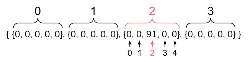 Text Box: a2d[0][3] = -23;